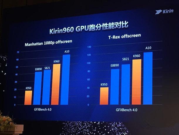 海思麒麟950,麒麟960,麒麟970芯片处理器参数比较分... -CSDN博客
