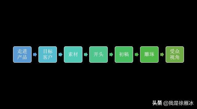 七步文案法:做好七个步骤,你也能写出好文案