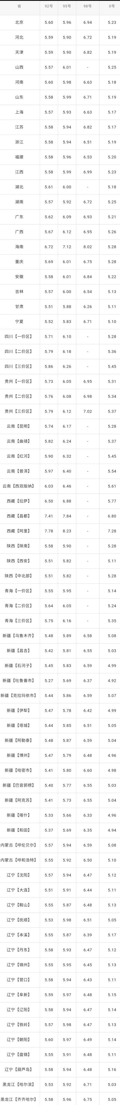 全国油价调整信息:6月29日调整后:全国92、95号汽油价格表
