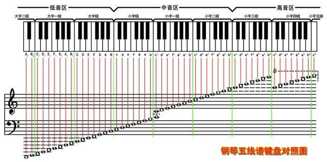 钢琴键盘与五线谱、简谱音高对照表_word文档在线阅读... _文档网