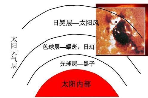 太阳外部大气结构图