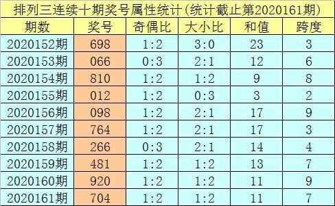 排列三2020162期明皇推荐:本期独胆重防1,预计跨度开出8