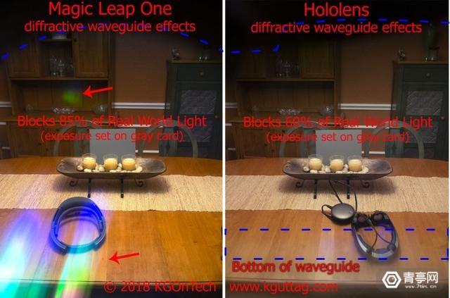 为什么说AR头显的透光性与FOV同等重要?