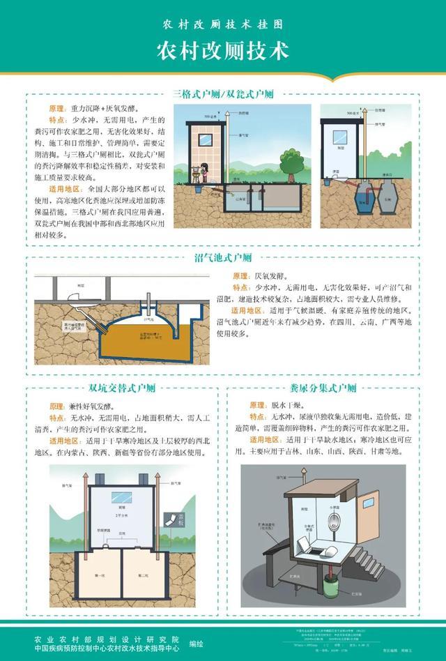 农村厕所改造图纸