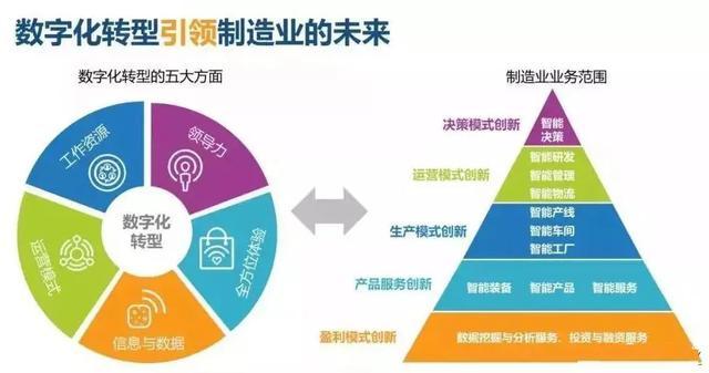 智能制造与数字化转型详解