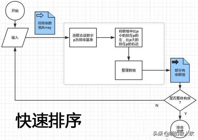 快速排序算法原来这么简单 - pujiaxun - 简书