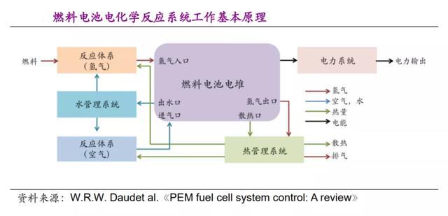 复制特斯拉:氢燃料电池的能源革命