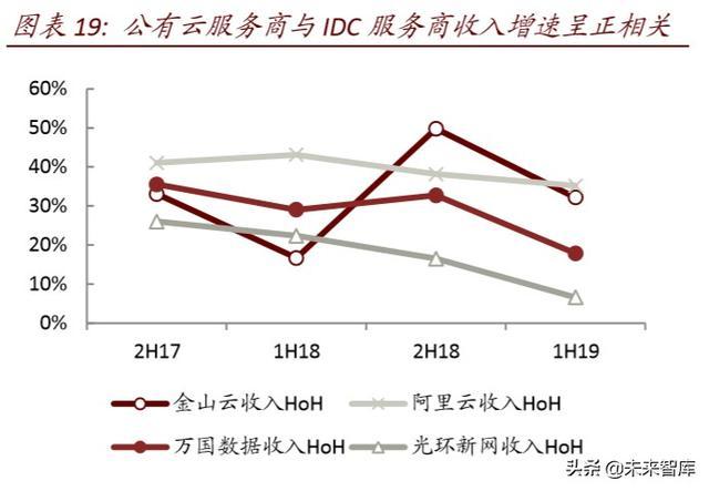 数据中心深度报告:IDC,数据时代演绎春秋传奇