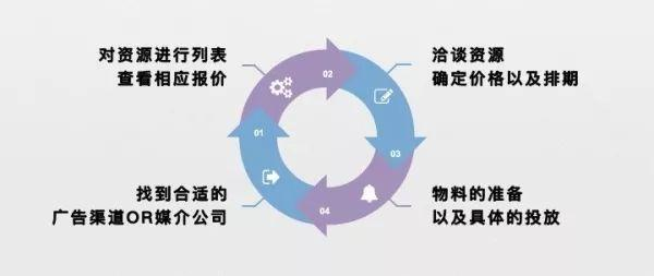 应用app推广方案插图6