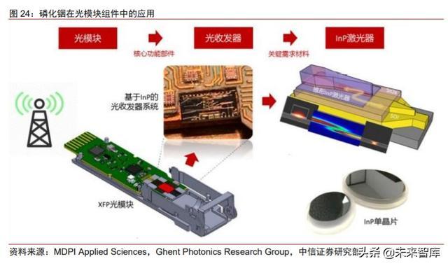 化合物半导体专题:电信+数通拉动光模块需求,磷化铟蓄势待发