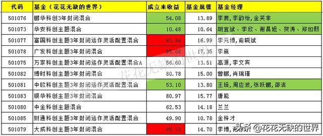 一文解析11只科创主题基金,6只定开基金,4只科创50基金(收藏)