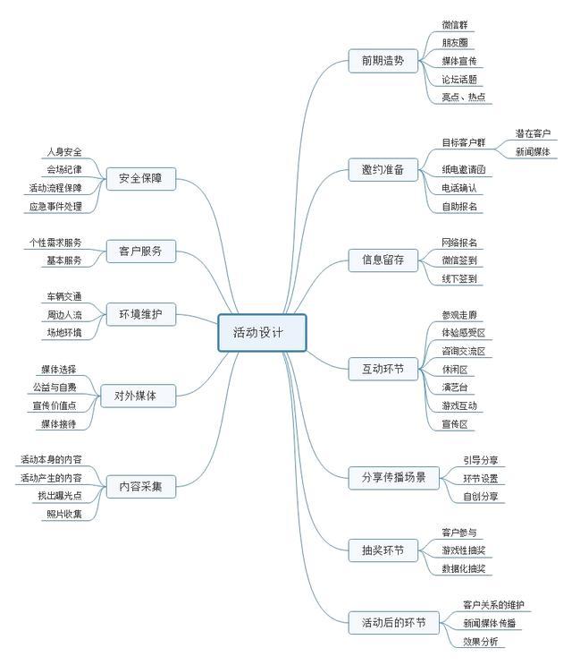 营销管理 - 思维导图