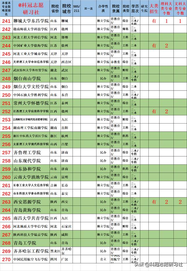 山东省专版,高考录取分析之二:独家解读山东近3年最热门的专业