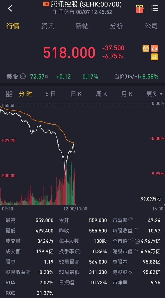 川普拉黑微信支付!腾讯市值一度降5000亿,45天后禁止与鹅厂交易