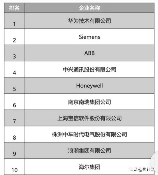 历年中国工业软件十强排名:华为、西门子稳居前二名