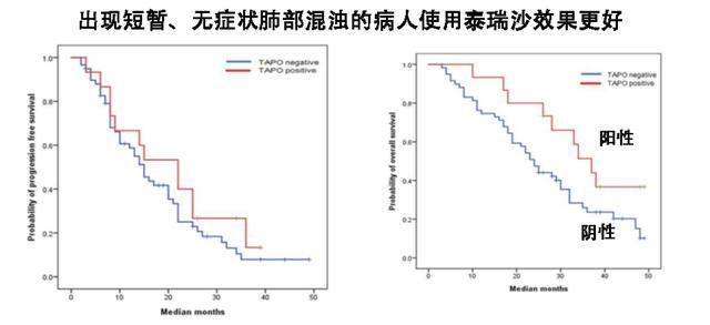 泰瑞沙(9291)导致的20%短暂性无症状肺部混浊预示疗效更好