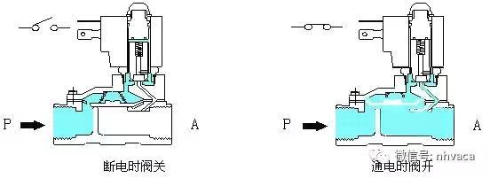 电磁阀工作原理
