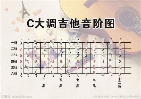 弹吉他左右指法初学图