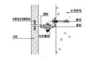 石材幕墙施工流程 验收方法
