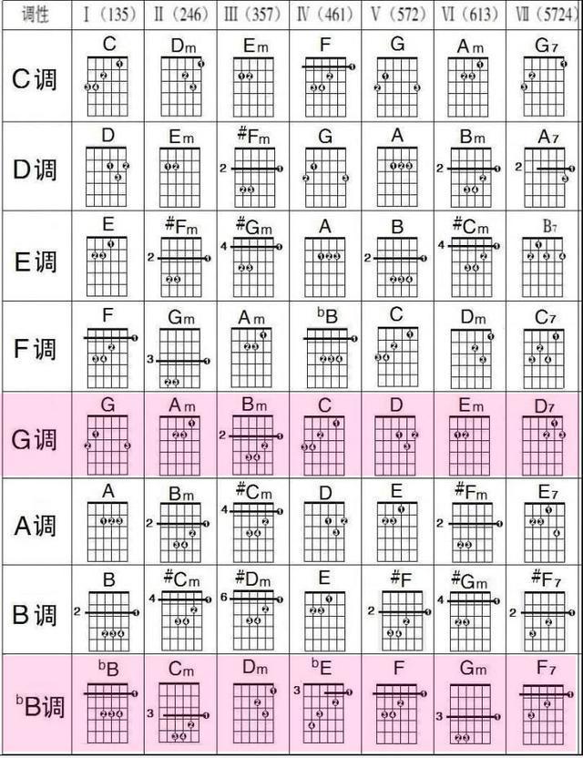 dm7和弦指法圖