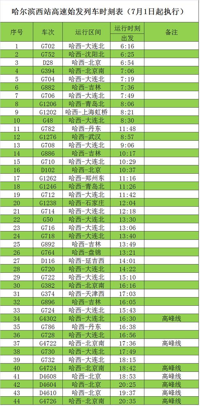 哈尔滨最新火车时刻表