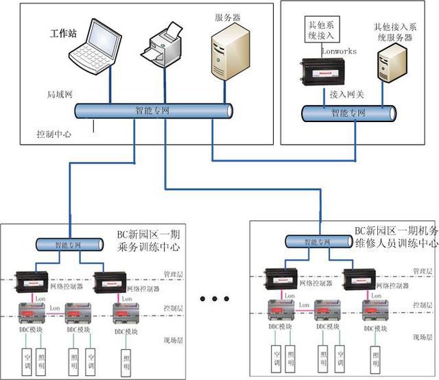 楼宇空调自控系统图
