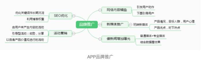 app产品推广运营!插图12