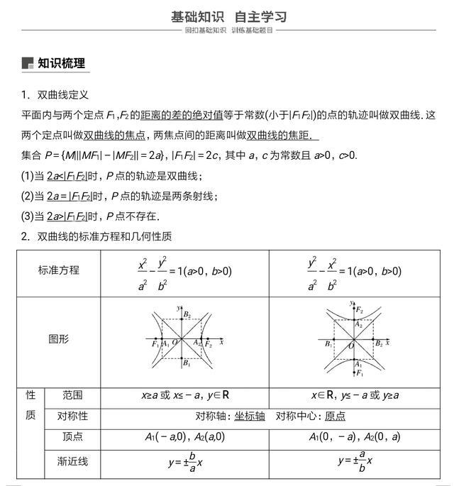双曲线的性质(顶点、范围、对称性、离心率)_高中数学知识点