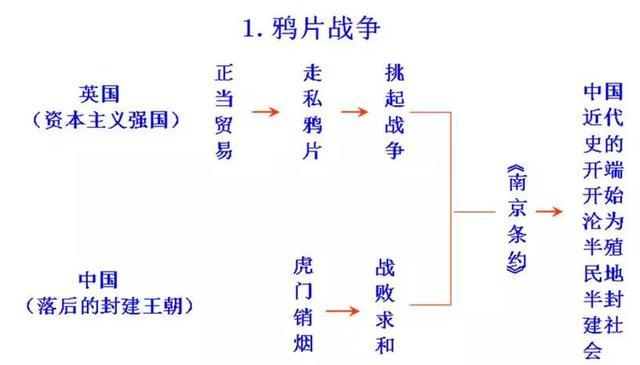 人教版:八上历史《全册思维导图》