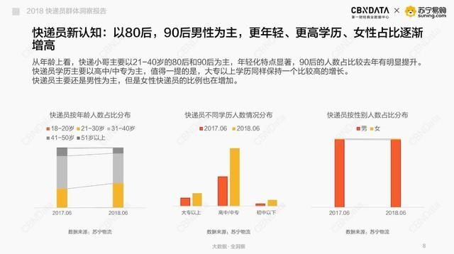新手送快递一个月多少,中国快递员平均工资6200元