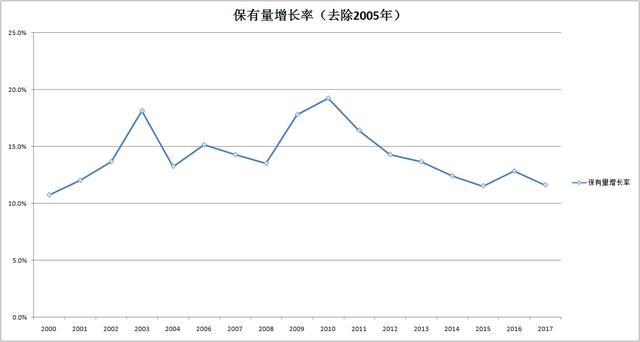 2017年中国千人汽车保有量和人均 GDP、... - 中国产业发展研究网