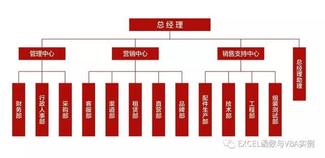 企业组织机构框架图