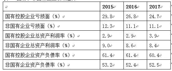王小鲁:国企改革与混合经济