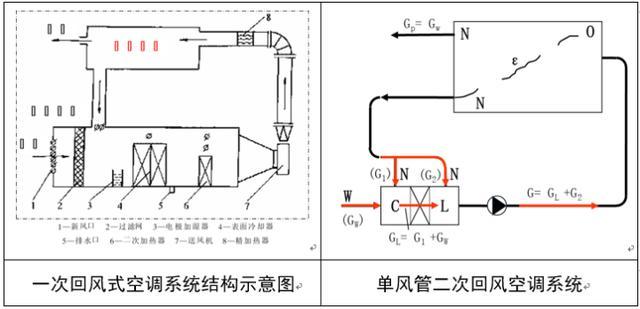 风管风道设计手册