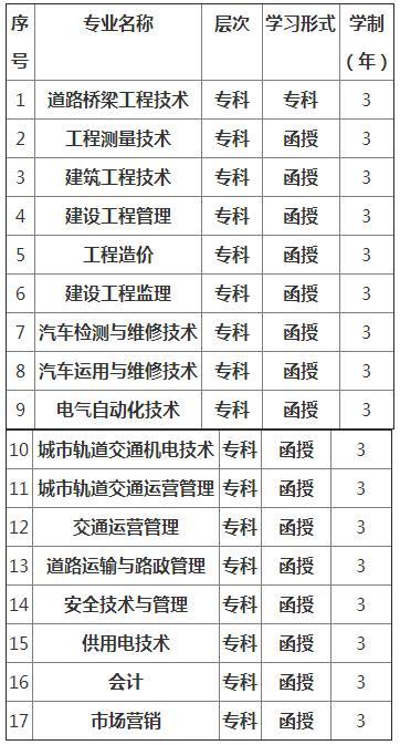 云南交通职业技术学院学校概况