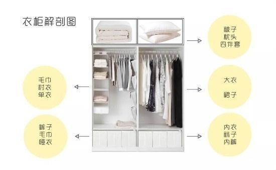 定制衣柜布局+结构尺寸,比百宝箱还牛!轻松放下100件衣服!