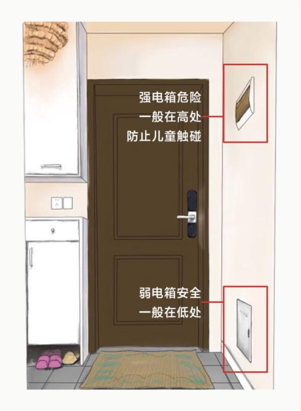 家装水电布线图纸