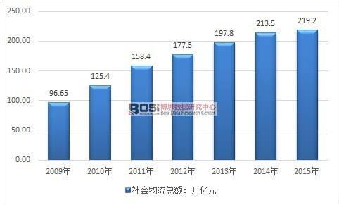 2018年中国物流行业细分市场现状及发展前景分析 保持快速发展 未来发展动力充足