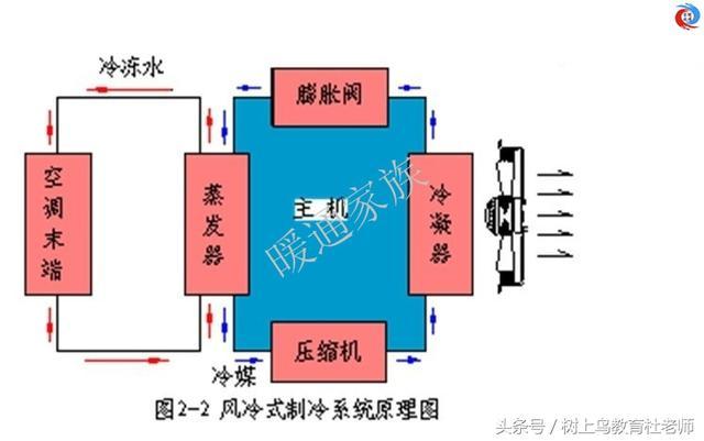 暖通工程师:图解中央空调系统原理,系统图很全,值得收藏