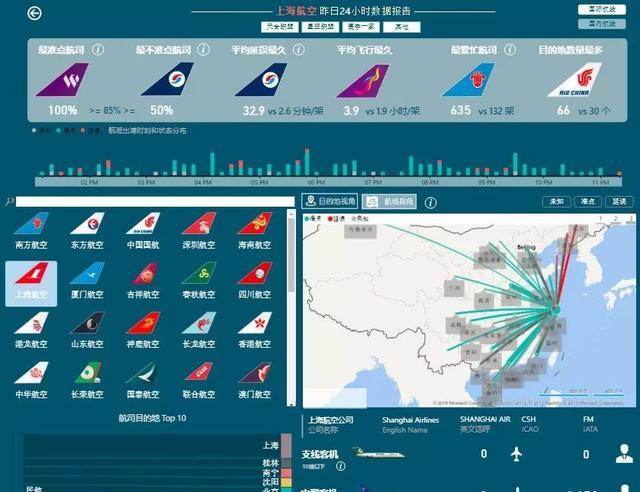 一个牛人用Power BI打造航空级数据可视化产品(附在线预览)