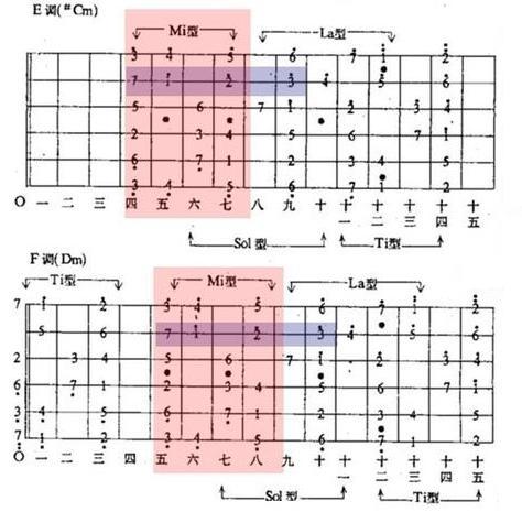 吉他乐理(关于音阶、调式音阶指型、和弦与调式转换... _新浪博客