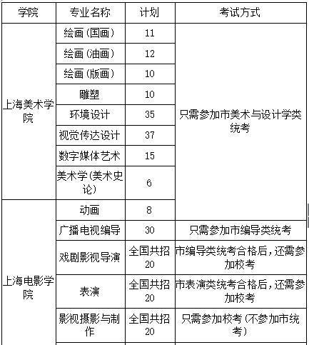 上海大学美术学院2018考研复试科目及参考书目