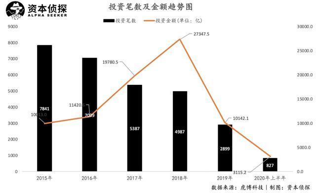 2020上半年投融资数据盘点:半年不及2019年的1/3,能否再次爆发