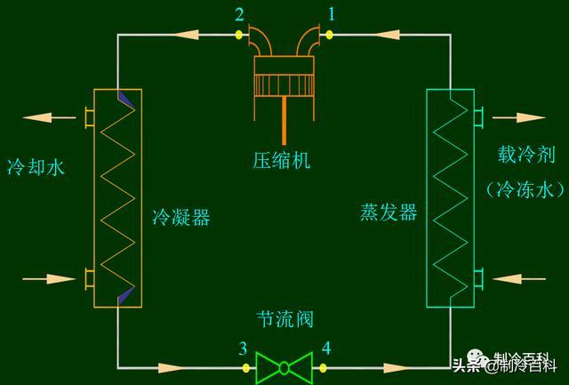 冷水机组原理与设计2