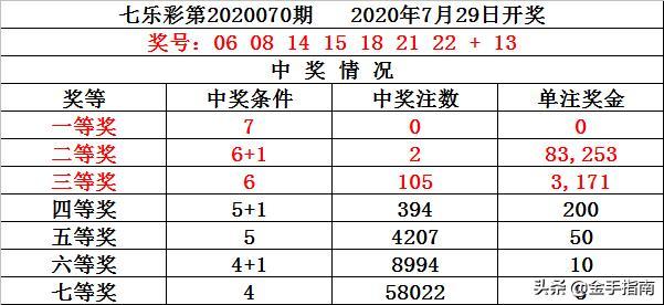 财叔七乐彩第2020071期:奇数本期火爆,质数5码