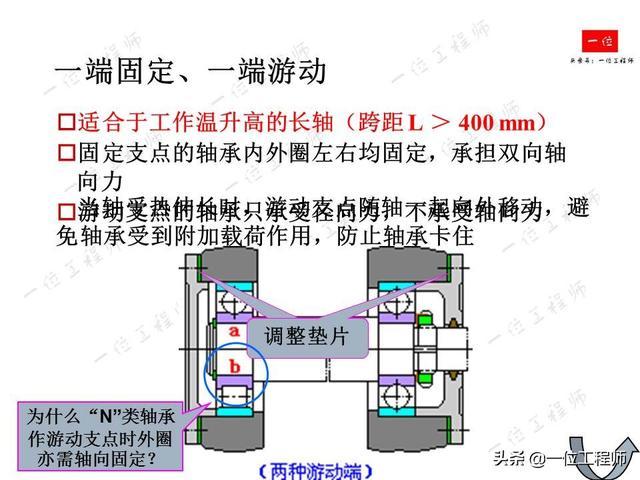 自行车轴承图片
