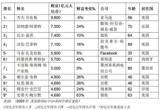 2019胡润百富榜:马云蝉联中国首富,马化腾、许家印进前三