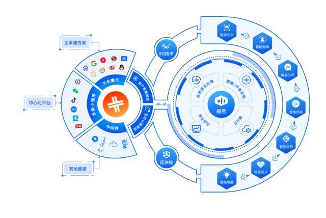 喜推智能营销系统3大特点 赋能企业打造全渠道营销体系