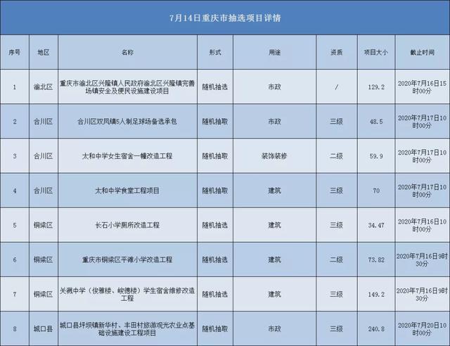 2020.07.14重庆市项目汇总