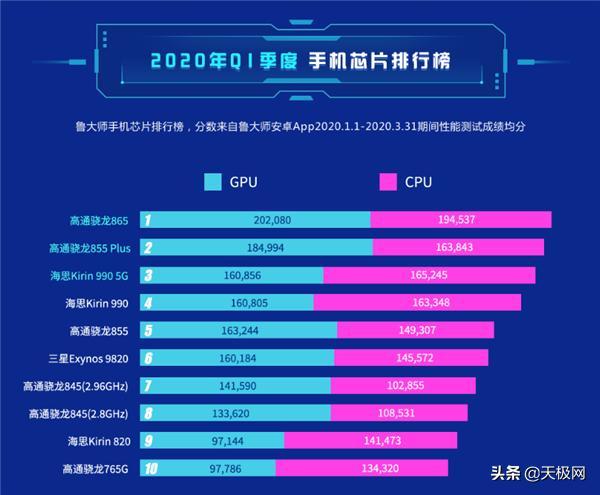 史上最全高通骁龙处理器排名及对比介绍